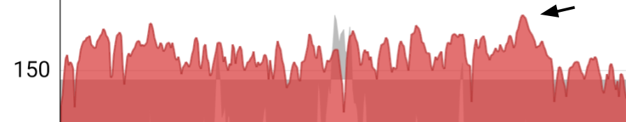 Heart rate during Lola  ride